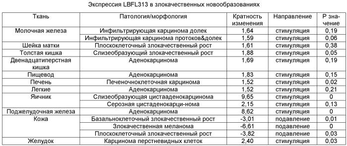 Семейство генов (lbfl313), ассоциированных с злокачественным ростом поджелудочной железы