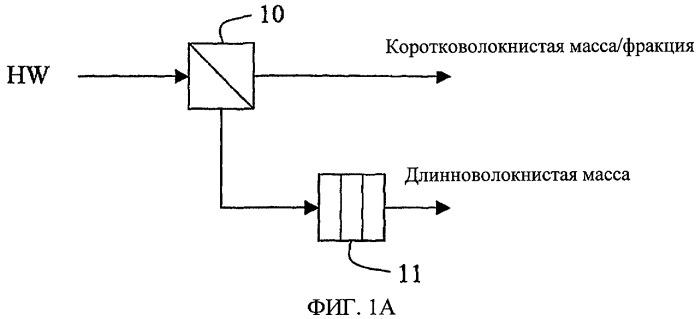 Способ изготовления многослойного волокнистого изделия