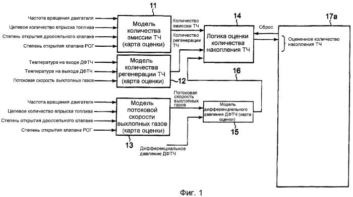 Устройство оценки количества накопления твердых частиц в дизельном фильтре твердых частиц