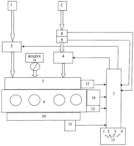 Способ выбора и подачи различных видов топлива в двигатель внутреннего сгорания