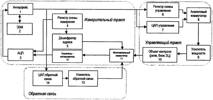 Устройство измерения и контроля параметров реле и блоков электрической централизации