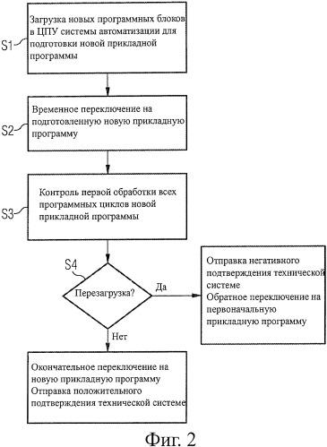 Способ выполнения изменения программы в режиме онлайн в системе автоматизации