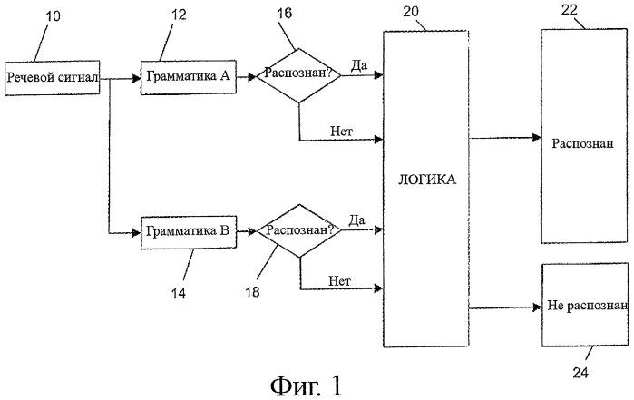 Способ и устройство для естественно-речевого распознавания речевого высказывания