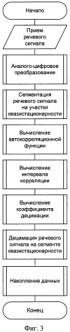 Способ уменьшения объема данных при широкополосном кодировании речевого сигнала