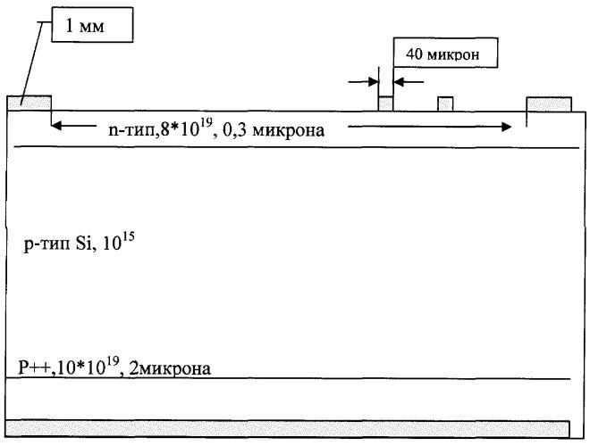Фотоэлектрический преобразователь электромагнитного излучения в электрический ток с градиентным профилем легирующей примеси и способ его изготовления