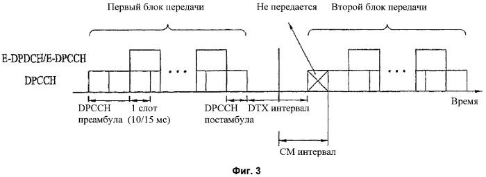 Способ передачи канала управления в системе подвижной связи