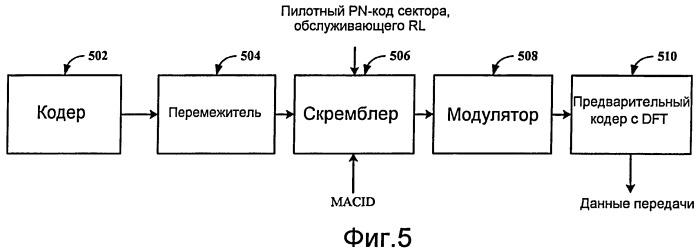 Система беспроводной связи cdma