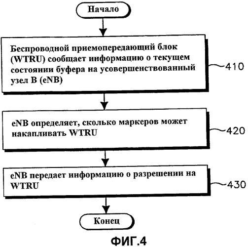 Способ и устройство для обеспечения предотвращения истощения восходящей линии связи в системе долговременного развития