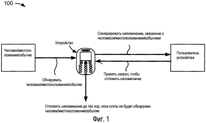 Способ и устройство, предназначенные для откладывания напоминания, основанного на условии
