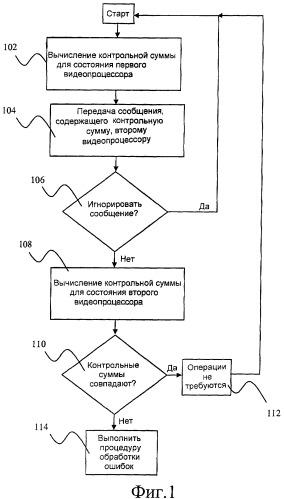 Способ проверки совпадения состояний видеокодера и видеодекодера