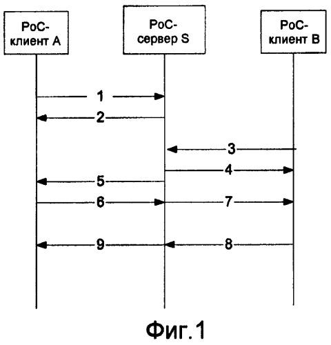Способы и устройство для услуги вида полудуплексной связи