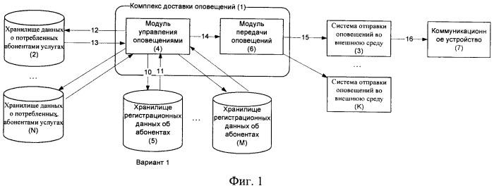 Способ автоматического оповещения абонентов мобильной связи о событиях и система для его осуществления