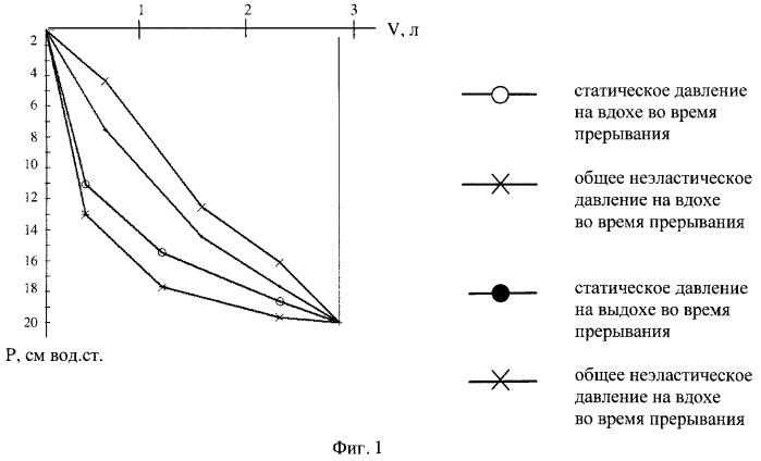 Способ определения максимальной работы внутрилегочного источника механической активности