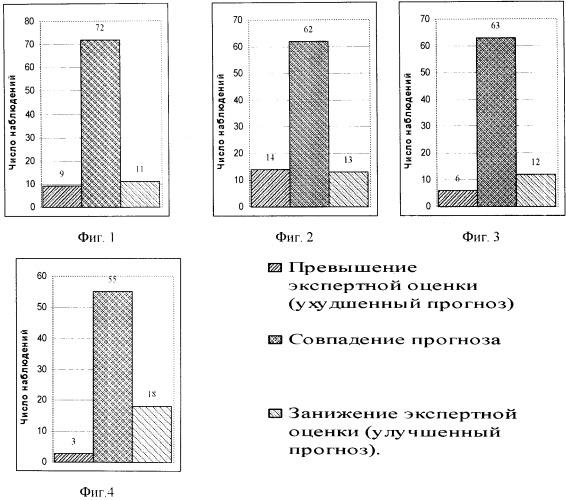 Способ оценки степени угнетения нервной системы при алкогольной интоксикации в эксперименте