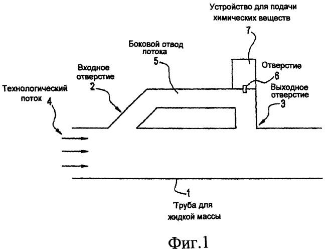 Смешивание химических веществ в трубе для жидкой массы (варианты)