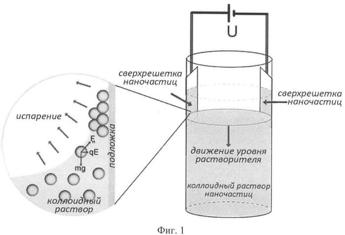 Способ формирования сверхрешеток нанокристаллов на проводящих подложках