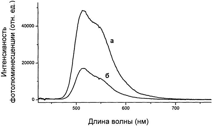 Способ получения модифицированных оптических хемосенсорных пленок на основе кремнезема