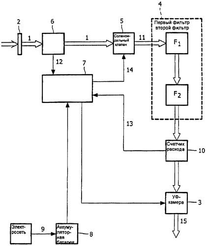 Автономное устройство очистки воды