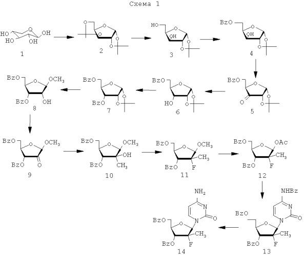 Способ получения 2'-фтор-2'-алкилзамещенных или других замещенных рибофуранозилпиримидинов и пуринов и их производных