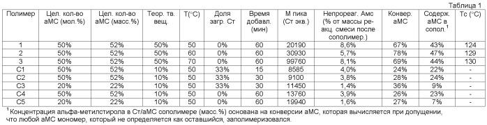 Высокотемпературные блок-сополимеры и процесс их получения