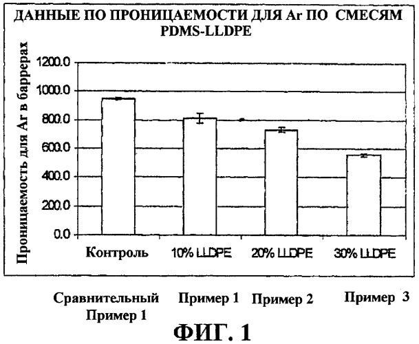 Отверждаемые при комнатной температуре композиции силоксановых герметиков с пониженной газопроницаемостью