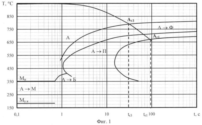 Способ определения границ фазовых переходов при перлитном превращении