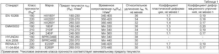 Способ производства холоднокатаной полосы (варианты)