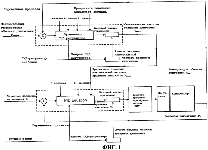 Усовершенствования способа управления компрессором