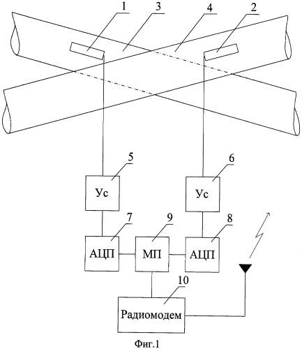 Способ диагностики технического состояния пересечений магистральных трубопроводов и система для его реализации