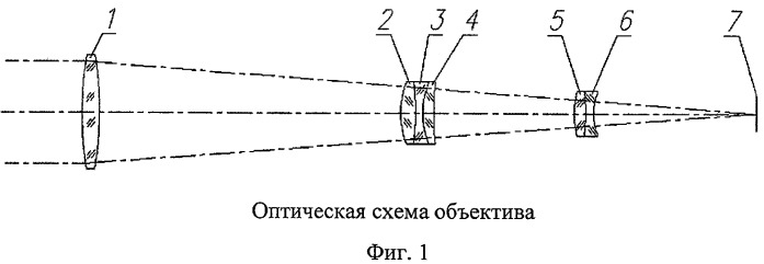Апохроматический объектив (варианты)