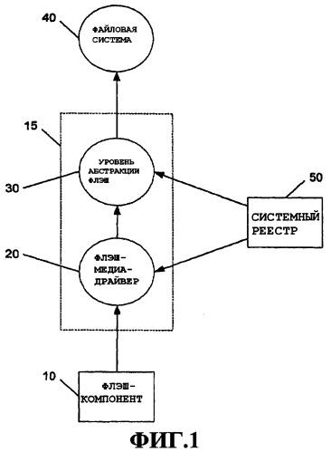Описание и обращение к дискретным областям флэш-носителя