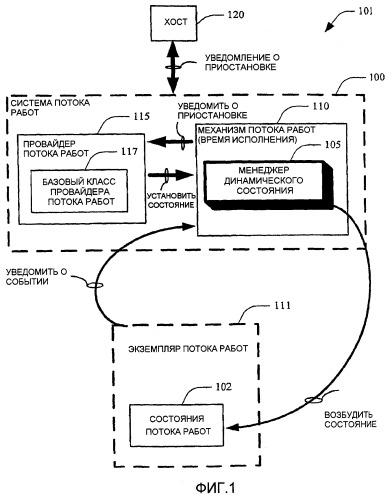 Динамическое перепозиционирование потока работ конечными пользователями