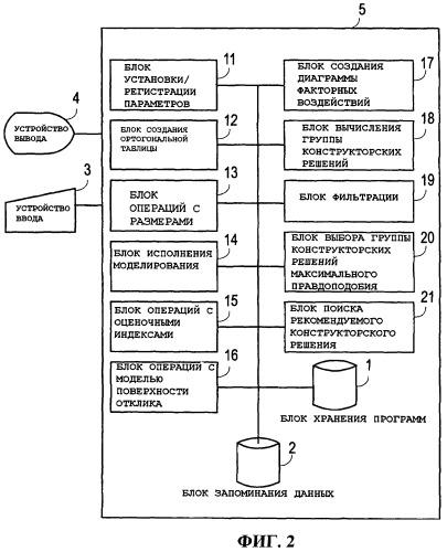 Система и способ поддержки проектирования изделий
