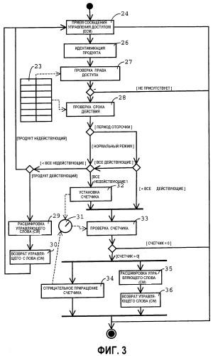 Способ и устройство для авторизации санкционированного доступа