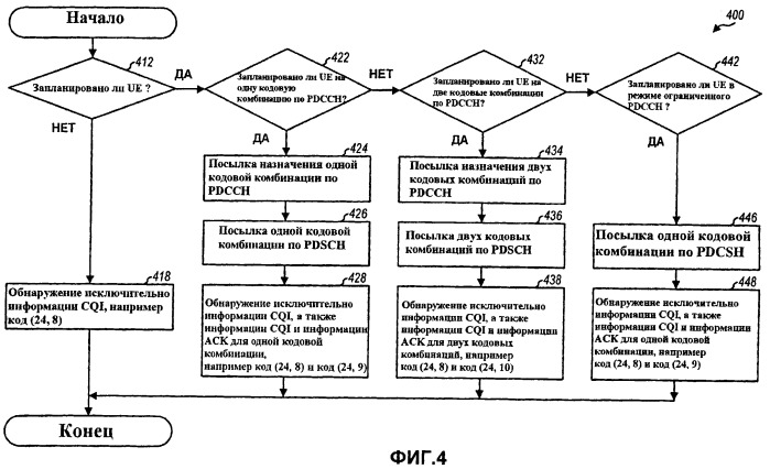 Конфигурируемая обработка подтверждений в системе беспроводной связи