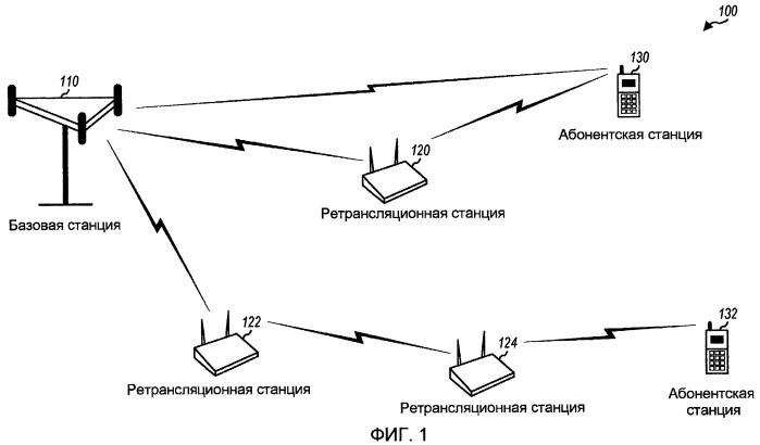 Передача пилотного сигнала ретрансляционными станциями в многоскачковой ретрансляционной системе связи