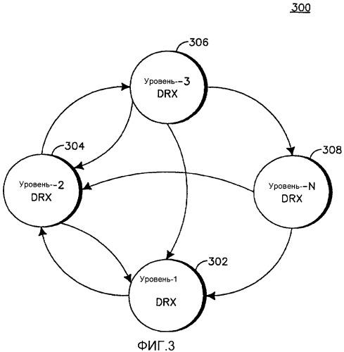 Управление неявной корректировкой продолжительности цикла drx в режиме lte-active