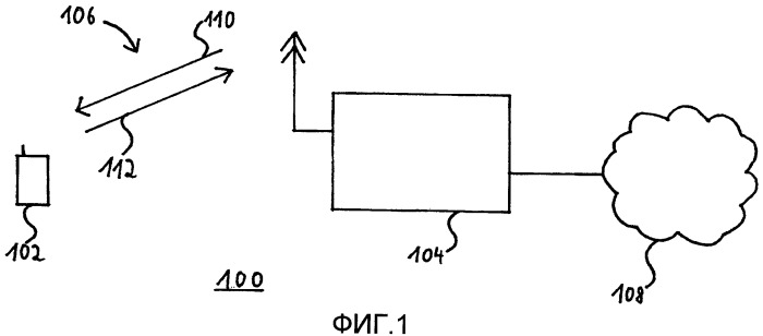 Методика выполнения процедуры произвольного доступа по радиоинтерфейсу