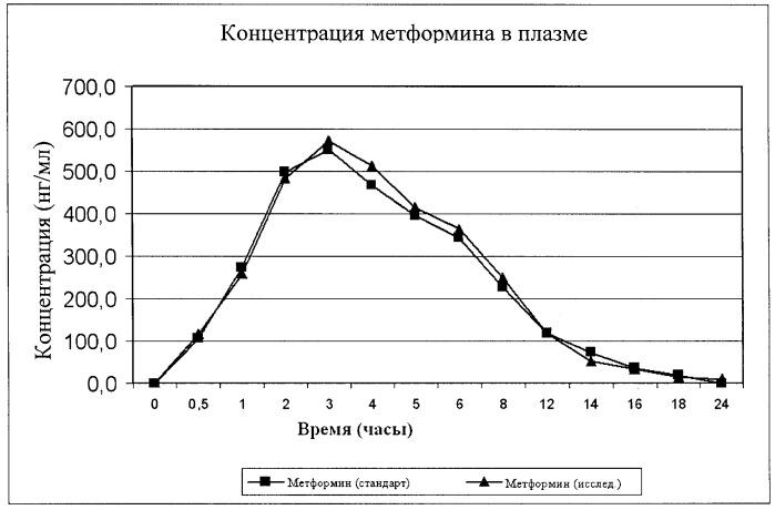 Фармацевтическая композиция метформина с длительным высвобождением и способ ее получения