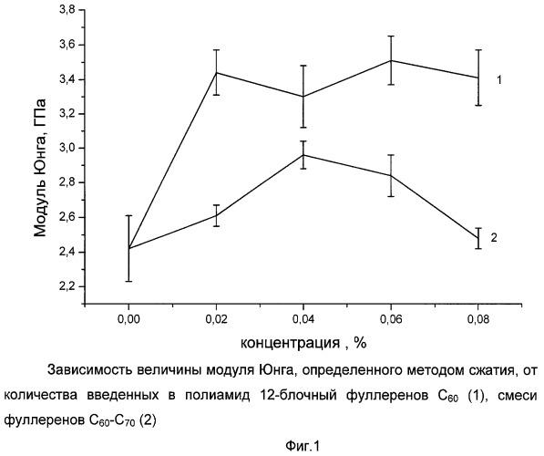 Полиамидный композиционный материал, модифицированный фуллереновыми наполнителями (варианты)