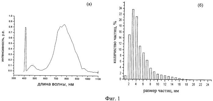 Термостойкий полимерный нанокомпозит, обладающий яркой фотолюминесценцией