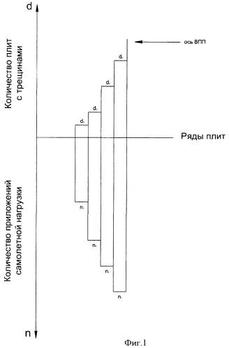 Способ оценки долговечности искусственных покрытий эксплуатируемых взлетно-посадочных полос