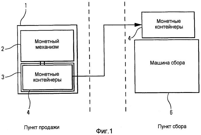 Устройство для защищенного сбора монет и способ защищенного перемещения и опорожнения монетных контейнеров