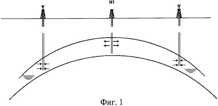 Способ разработки газоконденсатного месторождения с большим этажом газоносности с применением сайклинг-процесса