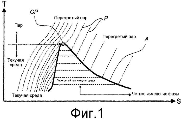 Способ и система для производства энергии из теплового источника