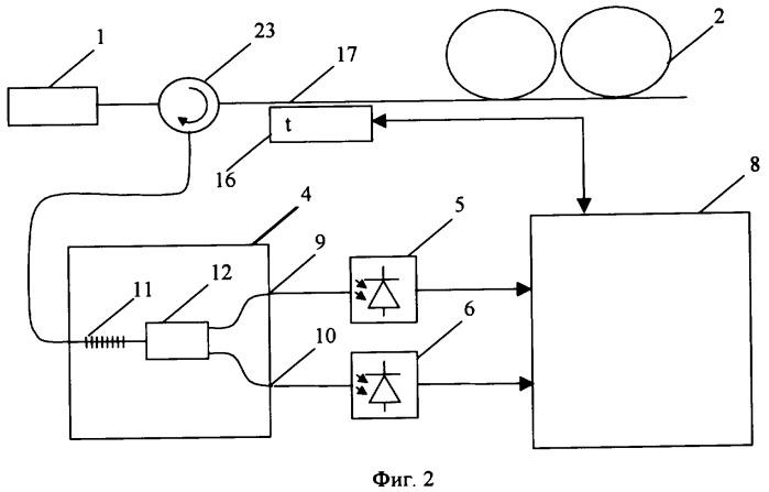 Волоконно-оптическое устройство для измерения распределения температуры (варианты)
