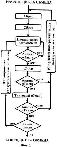 Способ сопряжения компьютера с измерительным оборудованием, измерительная система и ограниченный реверсивный счетчик (варианты)