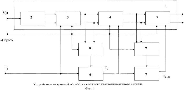Способ синхронной обработки сложного квазиоптимального сигнала и устройство для его реализации