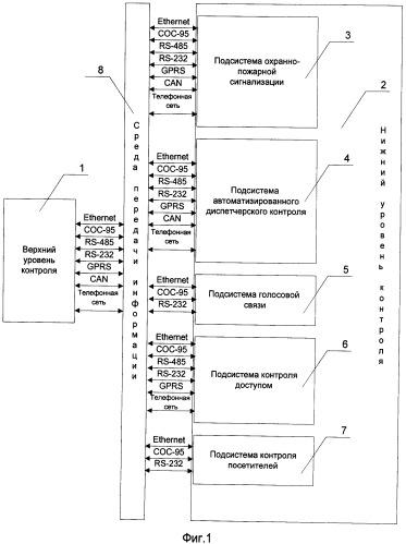 Система контроля посетителей сос-95 в закрытых сооружениях большой протяженности