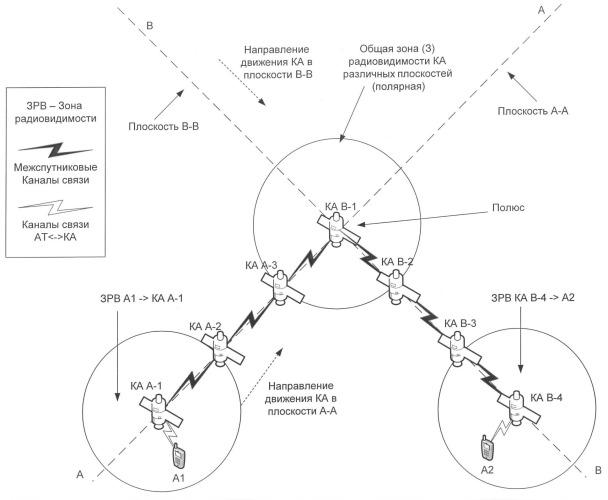 Способ передачи информации в сети низкоорбитальной космической спутниковой связи с высокоширотными орбитами и несколькими орбитальными плоскостями
